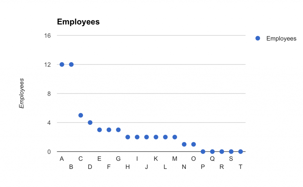 employees per company