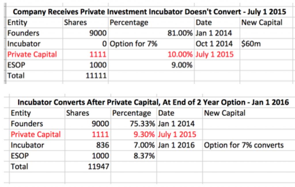 private capital 2
